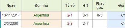 Thành tích đối đầu Argentina vs Croatia